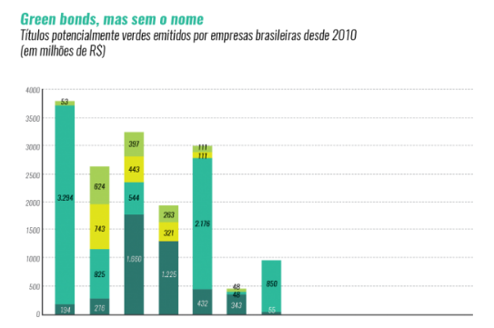 grafico_greenbonds